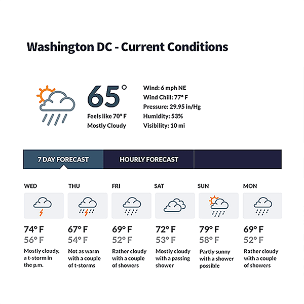 WTOP website featuring latest weather information for users.