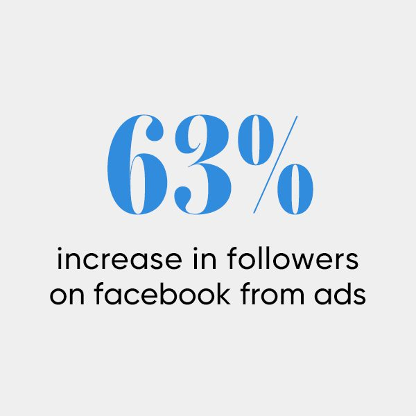 Folger Theatre Statistic - 63% Increase in followers on facebook from ads