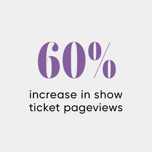 Infographic of statistic of ticket page views for Folger Theatre